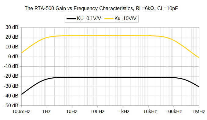 RTA-500: Frequency characteristics